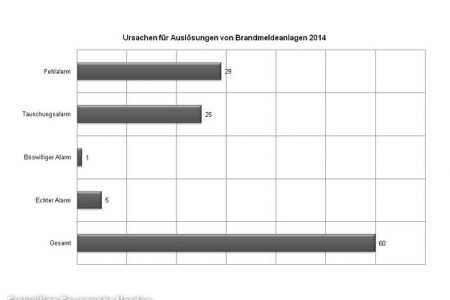 BMA-Statistik, 30.12.2014